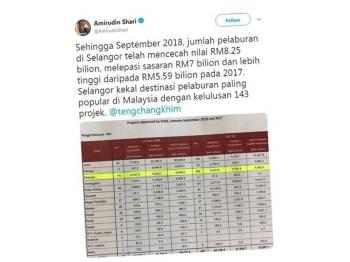 Status dimuat naik Amirudin di akaun Twitter miliknya yang menerima pelbagai reaksi daripada netizen