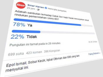 Poll undian di laman Facebook Sinar Harian.