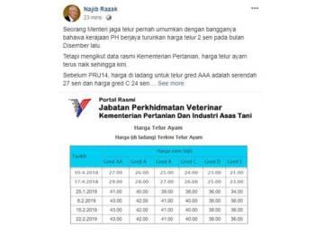 Najib turut memuat naik harga telur ayam di laman sosial Facebook miliknya.