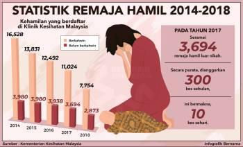 STATISTIK HAMIL