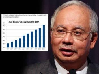 Najib turut berkongsi statistik aset bersih TH pada 2008 hingga 2017 di laman Facebooknya hari ini.