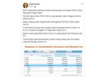 Najib menerusi hantaran di Facebooknya mendakwa hutang rasmi negara telah meningkat kepada RM785.2 bilion, hari ini.