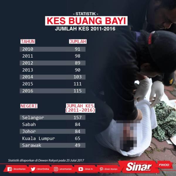 Statistik Kes Pembuangan Bayi Di Malaysia 2020