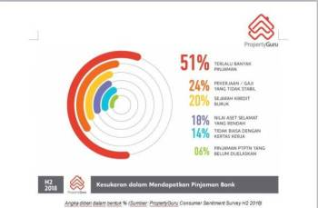 Carta menunjukkan kesukaran mendapatkan pinjaman bank dalam kalangan golongan muda.