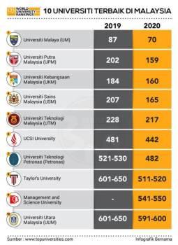 10 universiti terbaik di Malaysia