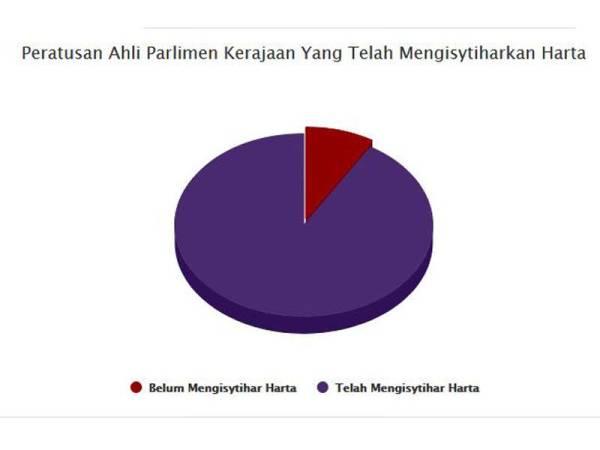 Carta pai menunjukkan peratus Ahli Parlimen yang telah mengisytiharkan harta. - Foto https://mydeclaration.sprm.gov.my