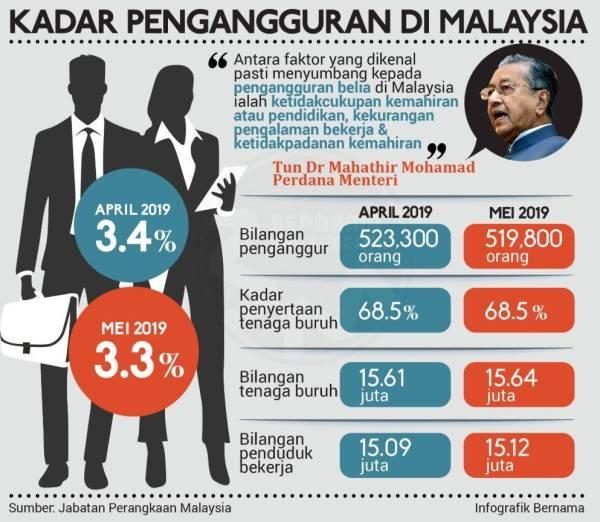 Kadar Pengangguran Di Malaysia