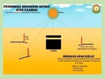 Umat Islam berpeluang menyemak semula arah kiblat berikutan fenomena Matahari Istiwa' A'dzham, petang ini.