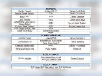 Senarai kawasan yang masih dalam proses pemulihan bekalan air yang dikeluarkan oleh Air Selangor.