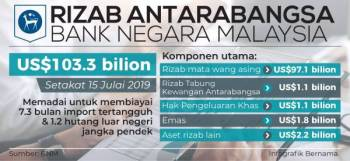 RIZAB ANTARABANGAN BANK NEGARA