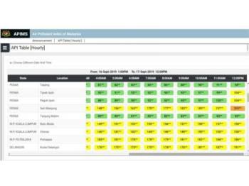 Jadual IPU menunjukkan kawasan Seri Manjung mencatat bacaan sangat tidak sihat.