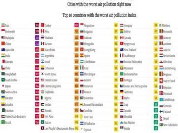 Malaysia mencatat bacaan IPU 271 berdasarkan World Air Quality Index (WAQI)
