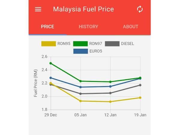 PAPARAN harga semasa petrol memudahkan pengguna.