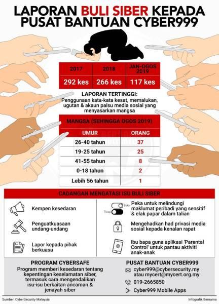 Laporan Buli Siber Kepada Pusat Bantuan Cyber999