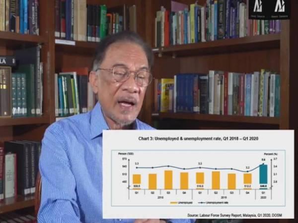 Anwar ketika mengulas berhubung unjuran pengangguran yang dijangka terus meningkat sehingga hujung tahun.