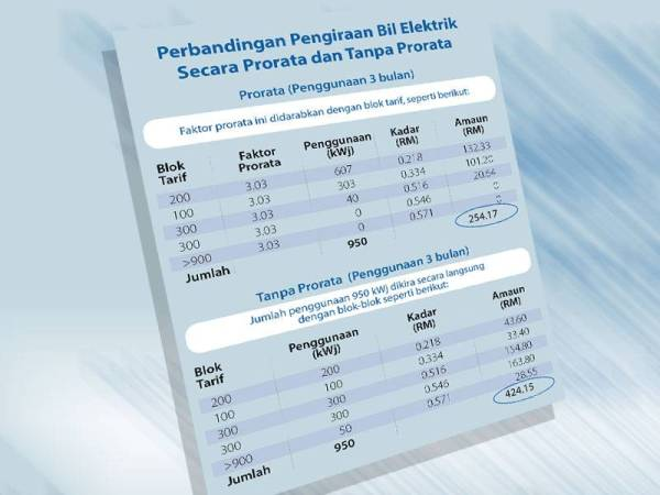 Kaedah prorata yang digunakan oleh TNB telah diluluskan oleh Suruhanjaya Tenaga dengan jumlah yang lebih rendah dan berpatutan berbanding kaedah tanpa prorata.