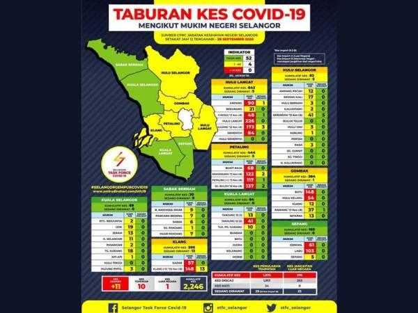Covid 19 Kes Di Selangor Terus Meningkat