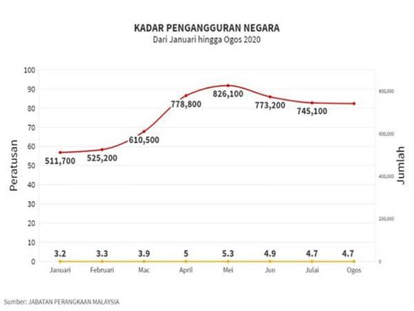 Kadar peratusan dan jumlah pengangguran di Malaysia