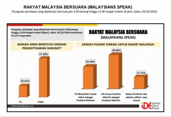 Keputusan survei yang dijalankan IDE ke atas 51,147 rakyat Malaysia berhubung pelaksanaan darurat di negara ini