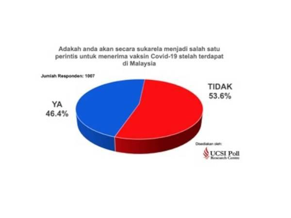 Sebanyak 46.4 peratus yang mengambil bahagian dalam kajian berkenaan yang sukarela menerima vaksin Covid-19.