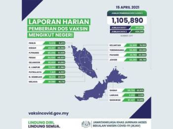 Infografik pemberian dos vaksin mengikut negeri. - Foto sumber JKJAV